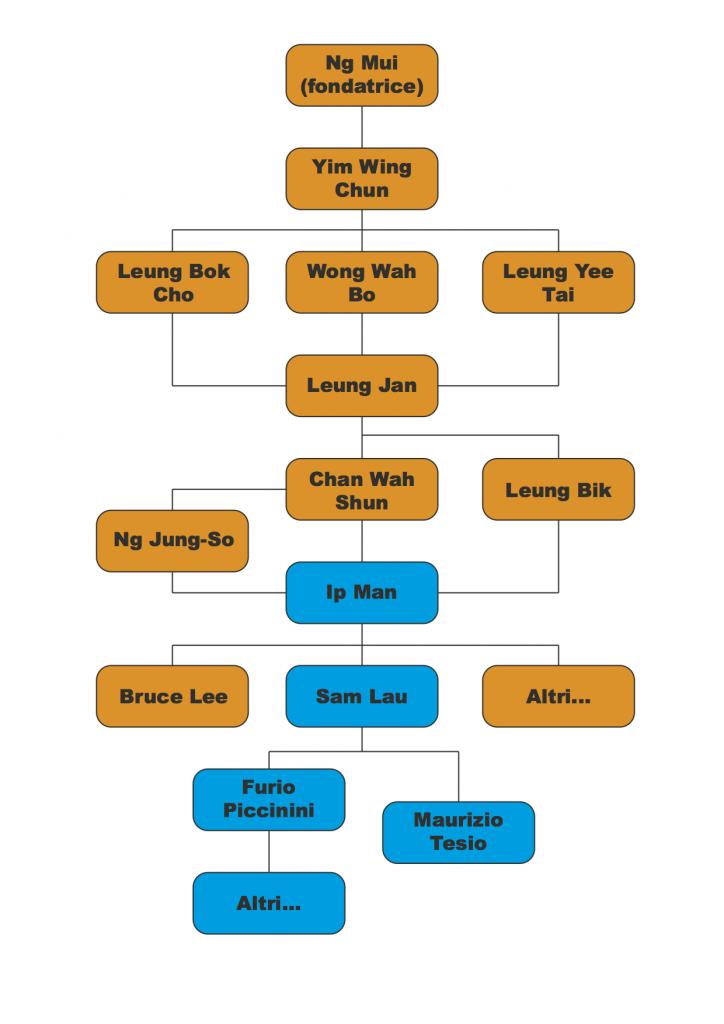 Albero genealogico Wing Chun